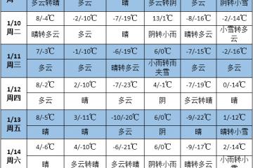 未来一周南方大部降雨偏多 冷空气活动频繁 ()