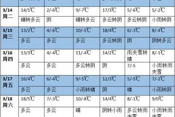 未来七天南方地区多降雨天气 华北东北气温明显偏高 ()