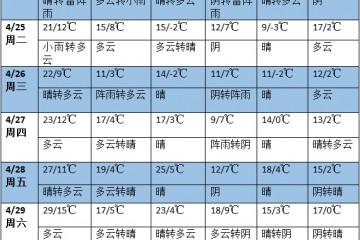 未来七天南方将有明显降雨过程 东北地区西部降水偏少 ()