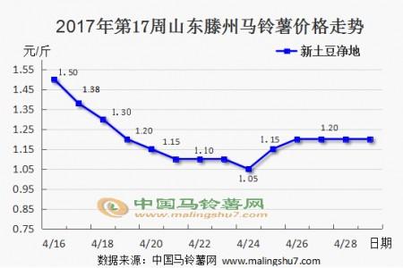 新薯交易趋稳 窖存货源陆续收尾 ()