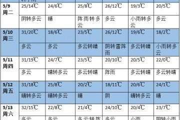 未来十天南方多降雨过程 北方冷空气频繁 ()