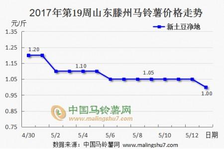 新土豆价格开始走低 后期行情仍不乐观 ()