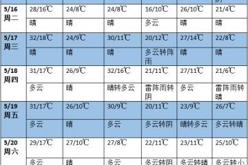 未来一周全国多地有雨 南方雨势再度加强 ()
