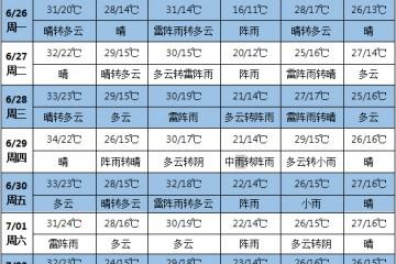 未来南方地区仍有明显降雨 北方高温天气持续 ()