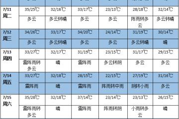 未来一周全国普遍高温 华南有强降雨过程 ()
