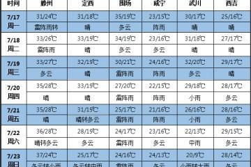 未来七天华北东北等地多雨 全国多地持续高温 ()