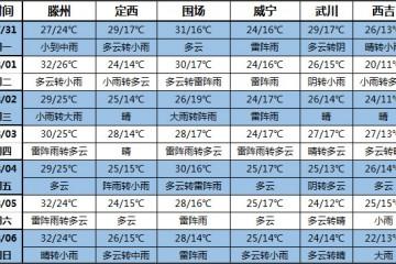 未来一周全国多地降雨明显 之后将持续高温 ()