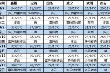 未来七天北方多雨水 大部分地区天气凉爽 ()