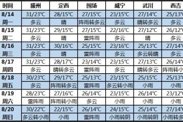 未来七天北方多地天气凉爽 华北地区多雷雨