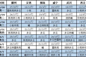 未来七天西北多降雨 北方多地天气凉爽 ()
