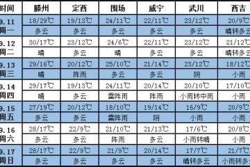 未来十天江南东部等地将有强降雨 ()