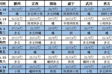 未来七天西北多阵雨 其它地区天气晴好 ()