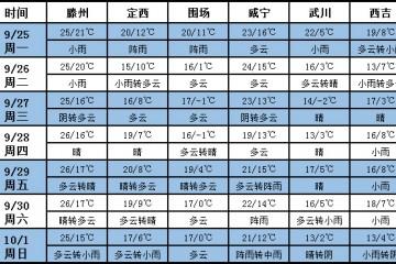 未来七天北方冷空气活跃 多地雨天较多 ()