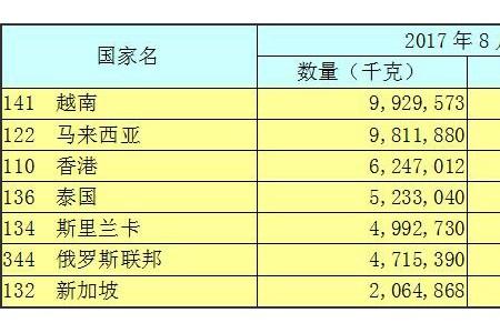 2017年11月出口形势简报 ()