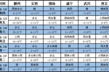 未来一周天气:局部气温偏低  大部降水偏少 ()