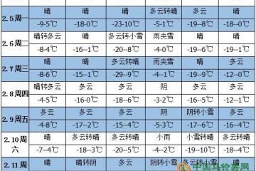未来一周天气:气温降低 降水减弱 ()