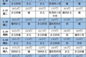 未来一周天气:华南江南降水偏少 ()