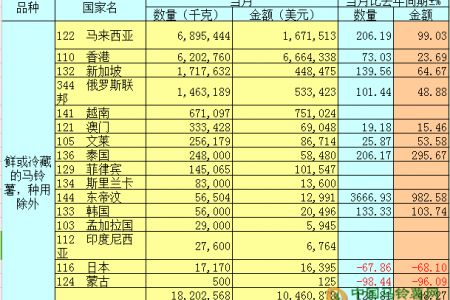 2018年2月马铃薯出口简报 ()