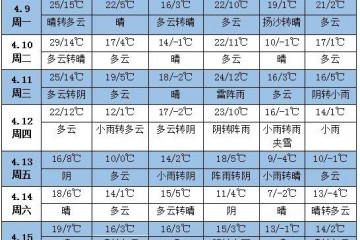 未来一周天气:江南华南等地降水增多 ()