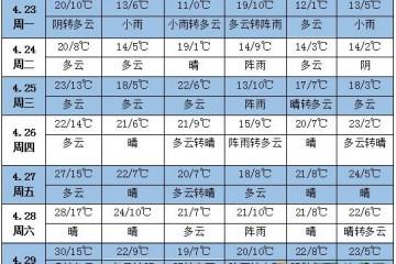 未来一周天气:黄淮东部江南有强降水