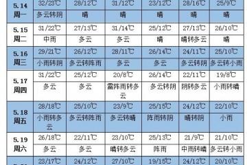 未来一周天气:长江中下游将有较强降雨
