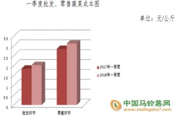 一季度蔬菜流通环节成本收益简况 ()