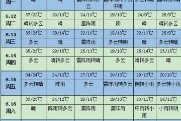 未来一周天气:东北华北有明显降雨