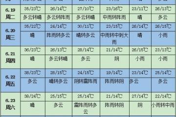未来一周天气:长江中下游降雨增多
