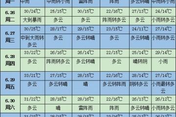 未来一周天气:主雨带自黄淮南压至长江中下游 ()