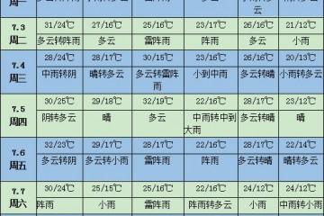 未来一周天气:黄淮江淮等地有强降雨 ()