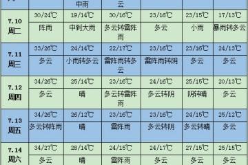 未来一周天气:华北东北黄淮等地降雨较多 ()