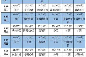 未来一周天气:黄淮江淮江南等地有持续性高温 ()