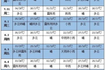 未来一周天气:华南华北东北有强降雨 ()