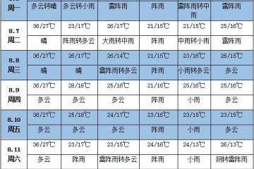 未来一周天气:华北东北多阵性降雨 ()