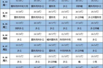 未来一周天气: 皖豫粤琼将出现强降雨 ()