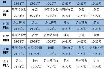 未来一周天气:江南中南部华南地区将有较强降雨 ()