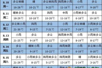 未来一周天气:西南地区东部多降雨 ()