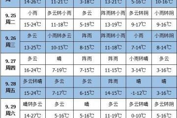 未来一周天气:西南地区多阴雨 ()