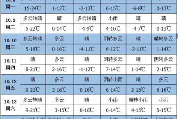 未来一周天气:南方大部降水偏多 ()
