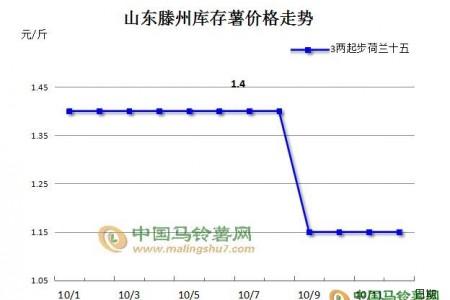 【10.13周评】滕州库存薯登上市场舞台 ()