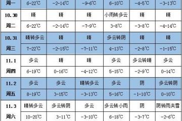 """未来一周天气:""""玉兔""""将影响南部海域 ()"""