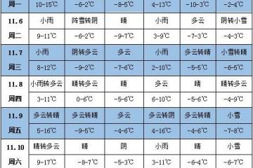 未来一周天气:江淮江南降雨增多 ()