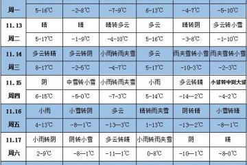 未来一周天气:中东部有大范围降水降温过程 ()