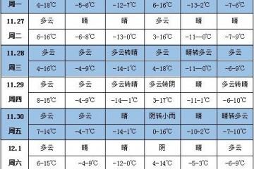 未来一周天气:华北黄淮等地降水偏少 ()