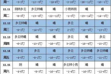 未来一周天气:黄淮中东部有大到暴雪 ()