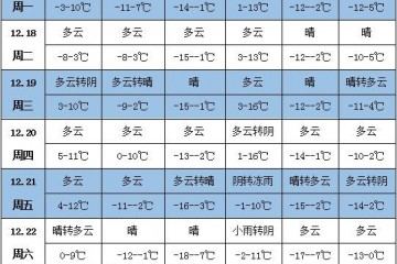 未来一周天气:华北黄淮等地有霾 ()