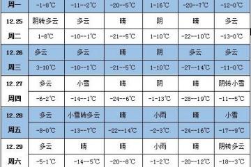 未来一周天气:江淮江南有明显雨雪天气 ()