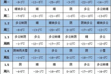未来一周天气:北方大部地区降水偏少 ()