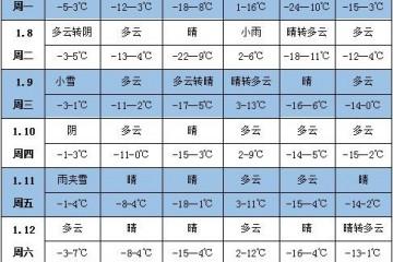 未来一周天气:云南贵州广西有强降雨 ()