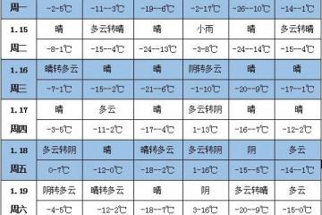 未来一周天气:华北东北地区气温偏高 ()